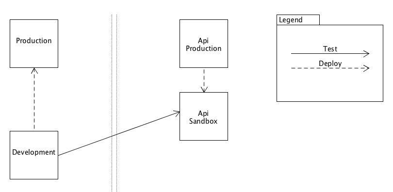 Development Tests the API Sandbox