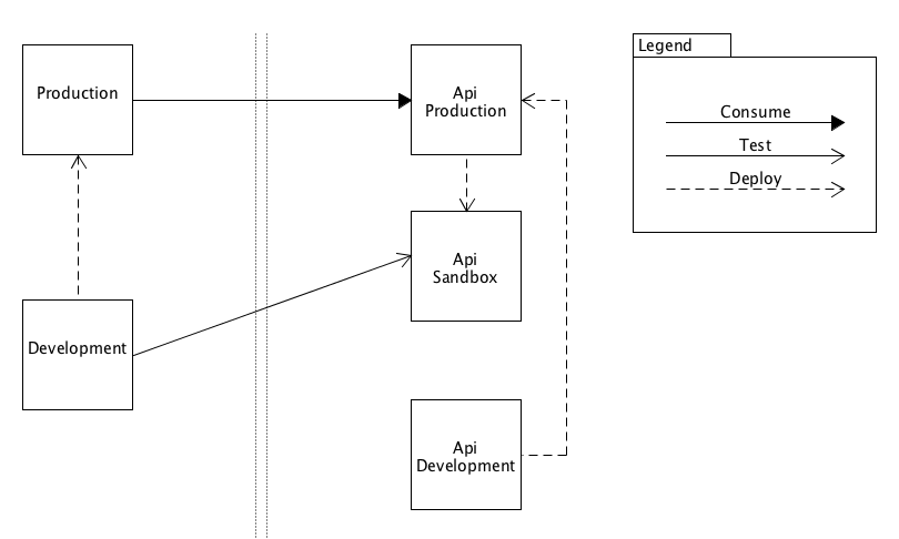 API Development Changes get Promoted to API Production